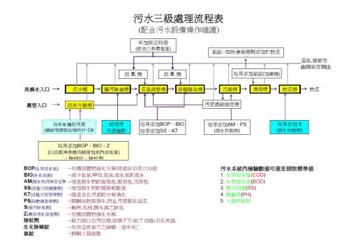 廢水處理流程