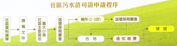 社區污水許可證申請程序