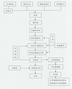 廢水處理流程圖